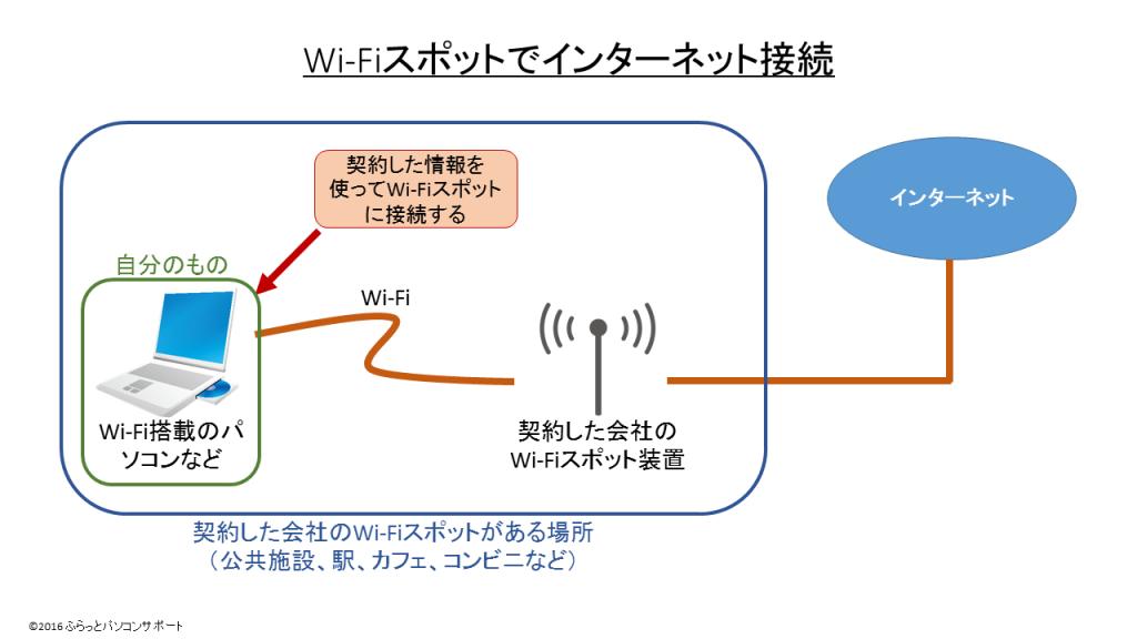 WiFiスポットでインターネット接続