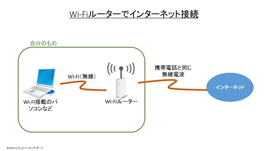 WiFiルーターでインターネット接続