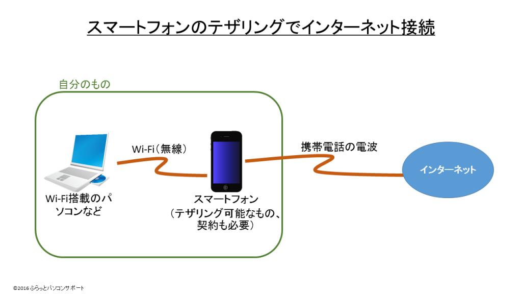 スマートフォンのテザリングでインターネット接続