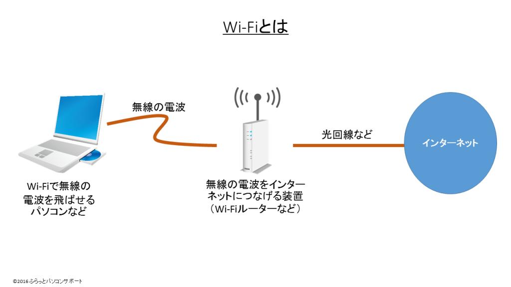 WiFiとは