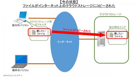 クラウドストレージを使ったファイルの受け渡し方法_今の状態2