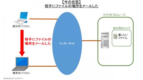クラウドストレージを使ったファイルの受け渡し方法_今の状態4