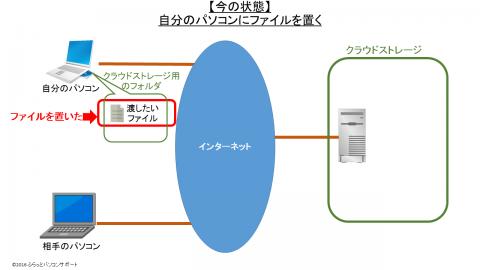 クラウドストレージを使ったファイルの受け渡し方法_今の状態1